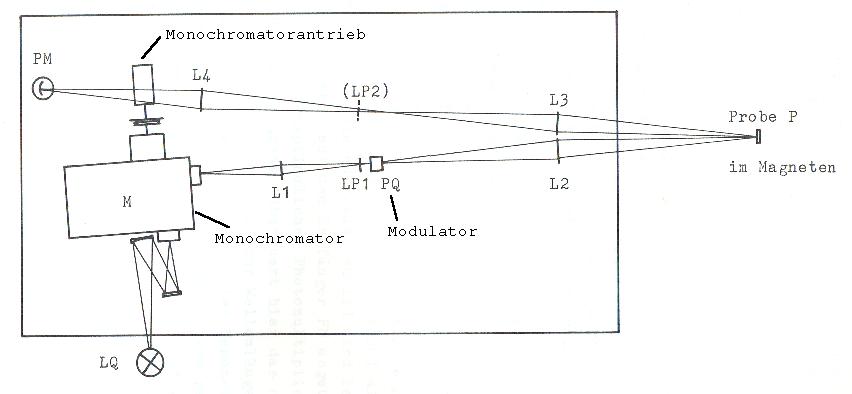 Spektrometer til proces